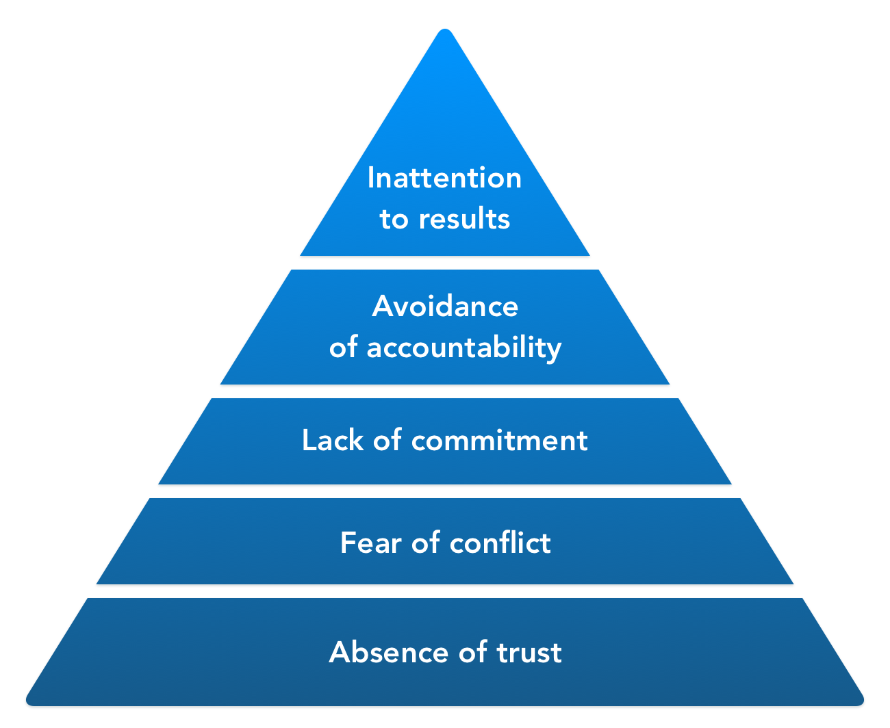 The dysfunctional team pyramid - 5 dysfunctions of a team
